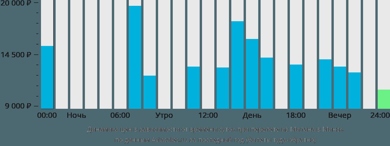 Динамика цен в зависимости от времени вылета из Милана в Минск