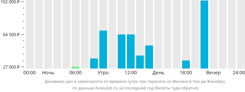 Динамика цен в зависимости от времени вылета из Милана в Рио-де-Жанейро