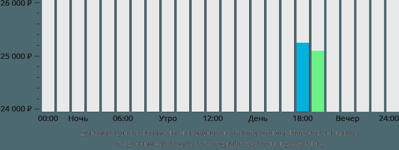 Динамика цен в зависимости от времени вылета из Милана в Сыктывкар