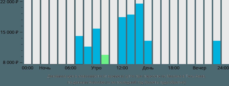 Динамика цен в зависимости от времени вылета из Милана в Тель-Авив
