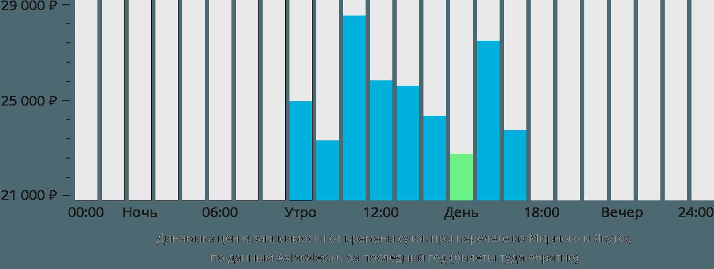 Динамика цен в зависимости от времени вылета из Мирного в Якутск