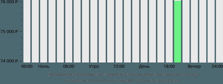 Динамика цен в зависимости от времени вылета из Милуоки в Окленд