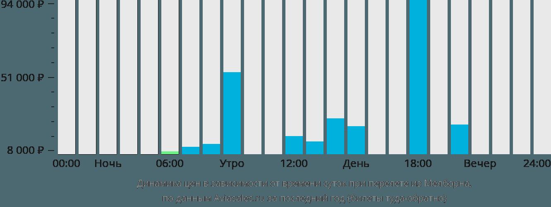 Динамика цен в зависимости от времени вылета из Мелборна