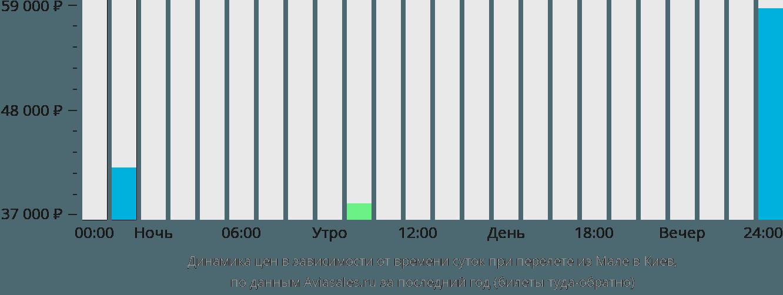 Динамика цен в зависимости от времени вылета из Мале в Киев