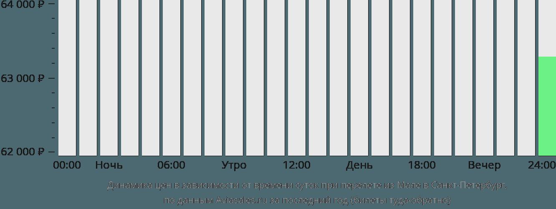 Динамика цен в зависимости от времени вылета из Мале в Санкт-Петербург