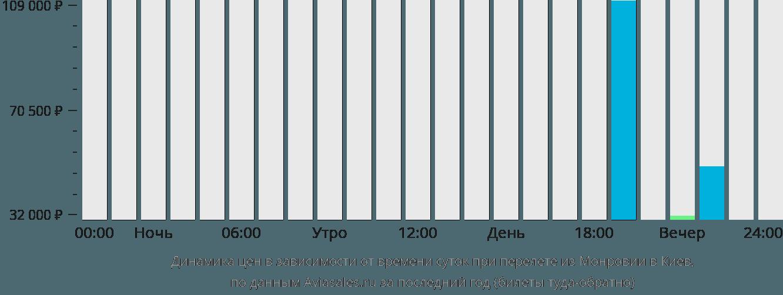Динамика цен в зависимости от времени вылета из Монровии в Киев