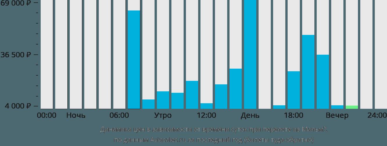 Динамика цен в зависимости от времени вылета из Мальмё