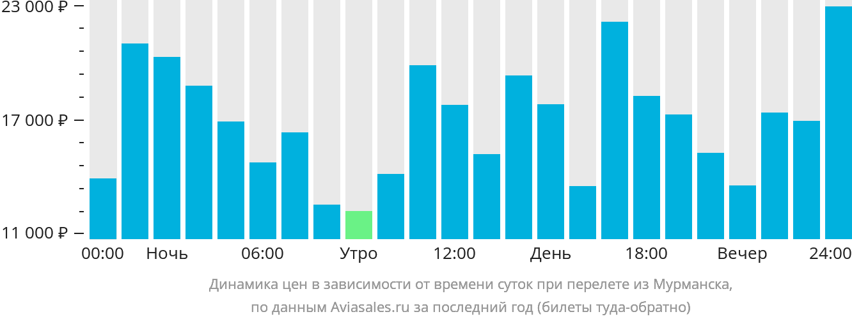 Динамика цен в зависимости от времени вылета из Мурманска
