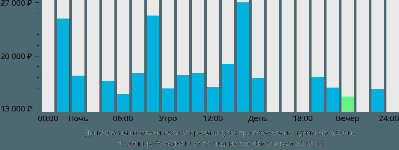 Динамика цен в зависимости от времени вылета из Мурманска в Сочи
