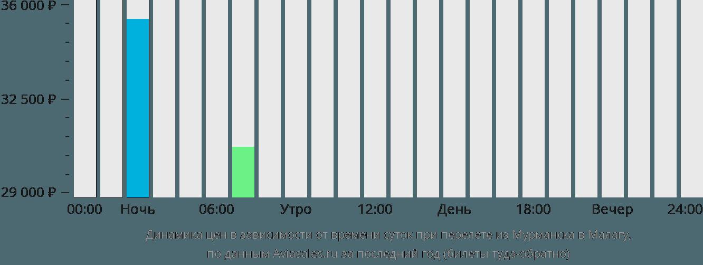 Динамика цен в зависимости от времени вылета из Мурманска в Малагу
