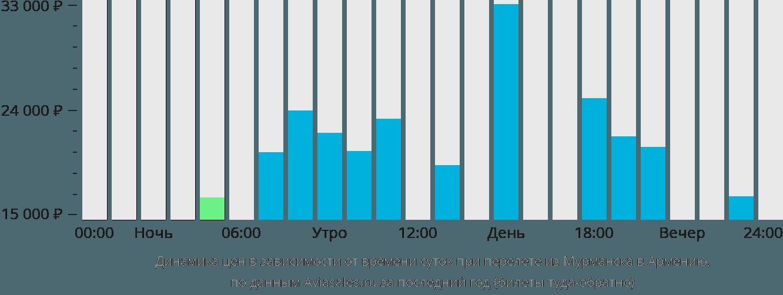 Динамика цен в зависимости от времени вылета из Мурманска в Армению