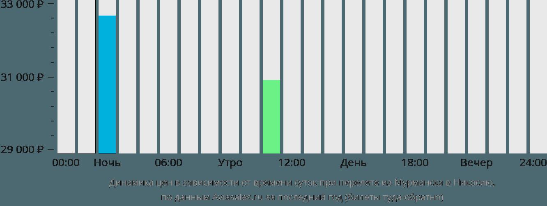 Динамика цен в зависимости от времени вылета из Мурманска в Никосию
