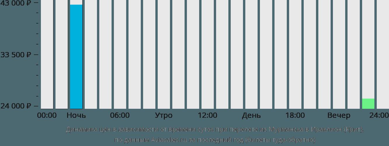 Динамика цен в зависимости от времени вылета из Мурманска в Ираклион (Крит)