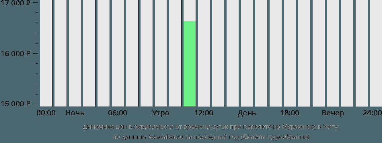 Динамика цен в зависимости от времени вылета из Мурманска в Читу