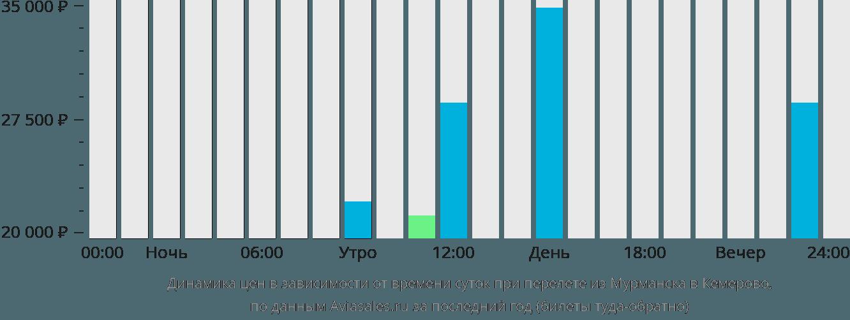 Динамика цен в зависимости от времени вылета из Мурманска в Кемерово