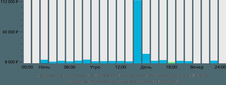 Динамика цен в зависимости от времени вылета из Мурманска в Санкт-Петербург