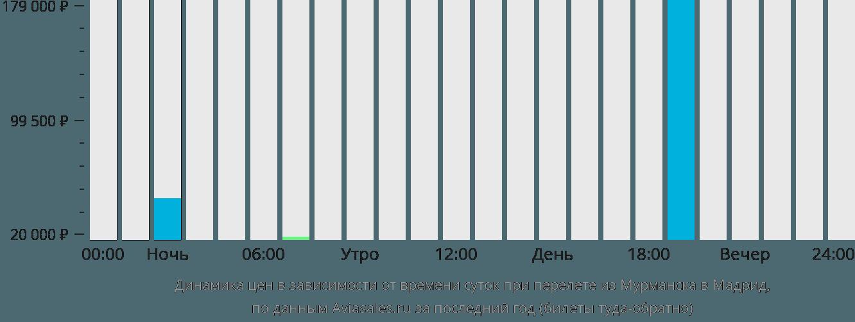 Динамика цен в зависимости от времени вылета из Мурманска в Мадрид
