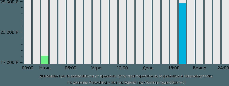 Динамика цен в зависимости от времени вылета из Мурманска в Нижневартовск