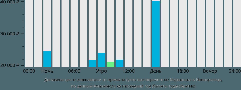 Динамика цен в зависимости от времени вылета из Мурманска в Новокузнецк