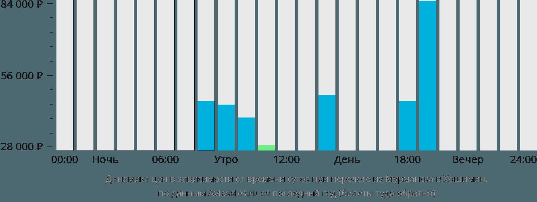 Динамика цен в зависимости от времени вылета из Мурманска в Хошимин