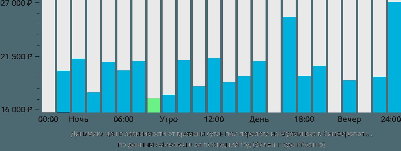 Динамика цен в зависимости от времени вылета из Мурманска в Симферополь
