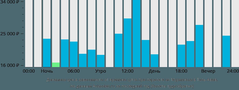 Динамика цен в зависимости от времени вылета из Мурманска в Тель-Авив