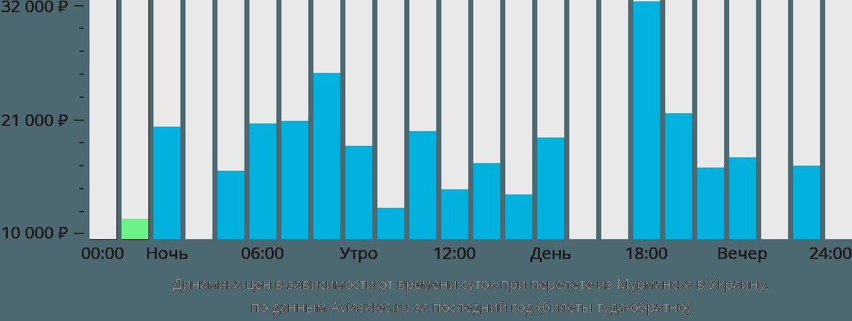 Динамика цен в зависимости от времени вылета из Мурманска в Украину