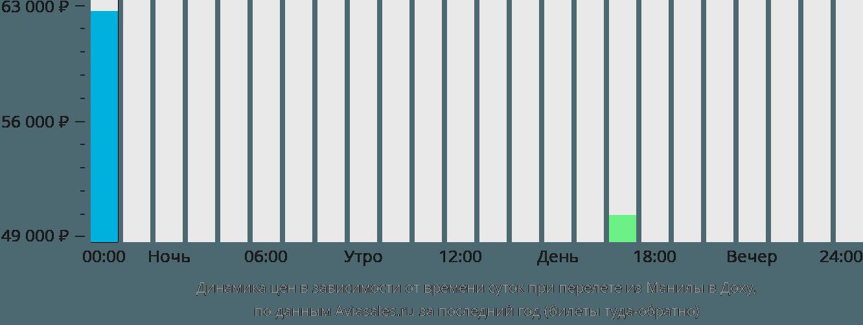 Динамика цен в зависимости от времени вылета из Манилы в Доху