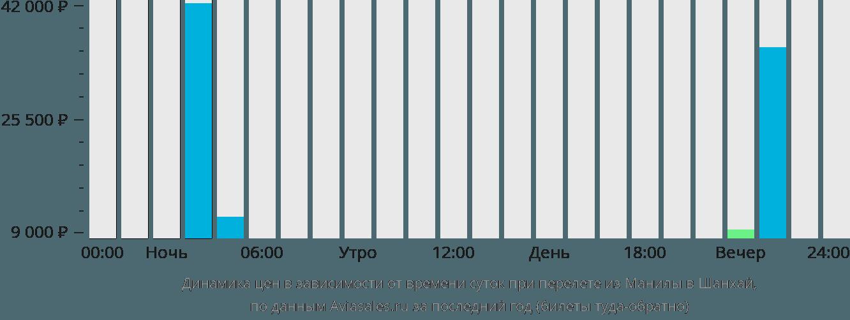 Динамика цен в зависимости от времени вылета из Манилы в Шанхай