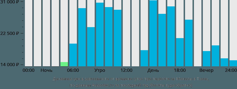 Динамика цен в зависимости от времени вылета из Манилы в Токио
