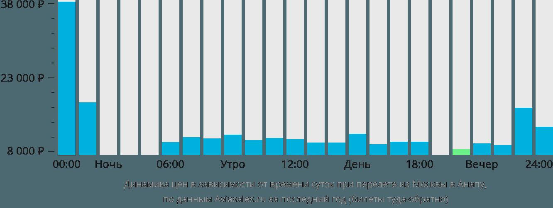 Динамика цен в зависимости от времени вылета из Москвы в Анапу