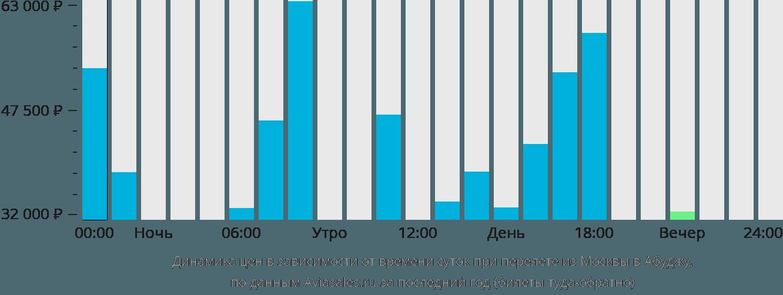 Динамика цен в зависимости от времени вылета из Москвы в Абуджу