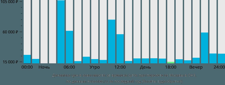 Динамика цен в зависимости от времени вылета из Москвы в ОАЭ