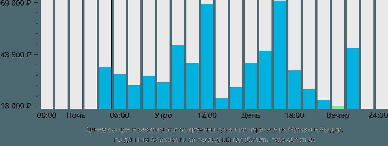 Динамика цен в зависимости от времени вылета из Москвы в Агадир