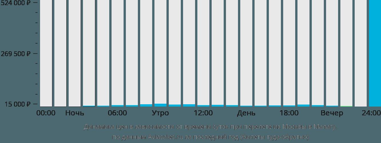 Динамика цен в зависимости от времени вылета из Москвы в Малагу