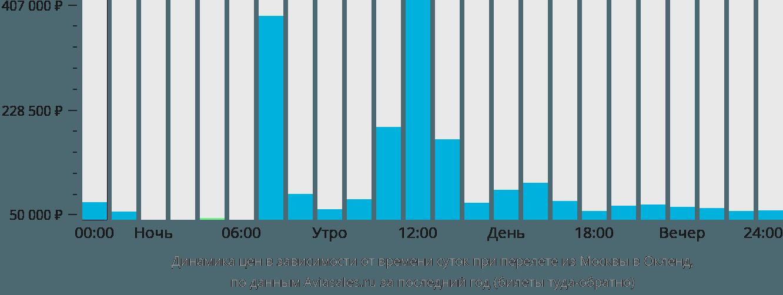 Динамика цен в зависимости от времени вылета из Москвы в Окленд
