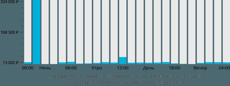 Динамика цен в зависимости от времени вылета из Москвы в Алматы