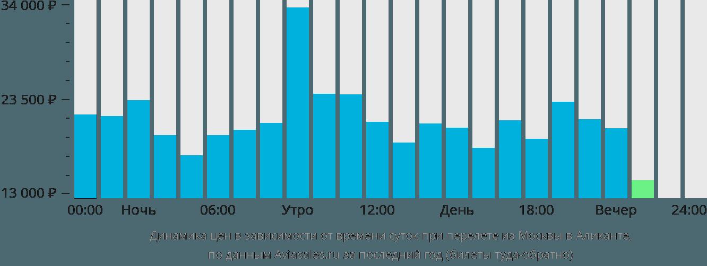Динамика цен в зависимости от времени вылета из Москвы в Аликанте