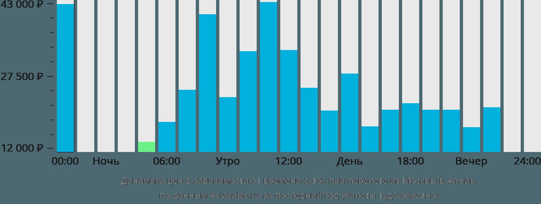 Динамика цен в зависимости от времени вылета из Москвы в Алжир
