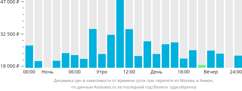 Динамика цен в зависимости от времени вылета из Москвы в Амман