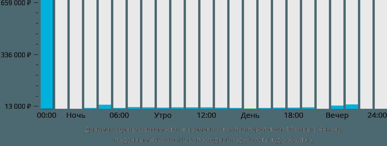 Динамика цен в зависимости от времени вылета из Москвы в Анкону