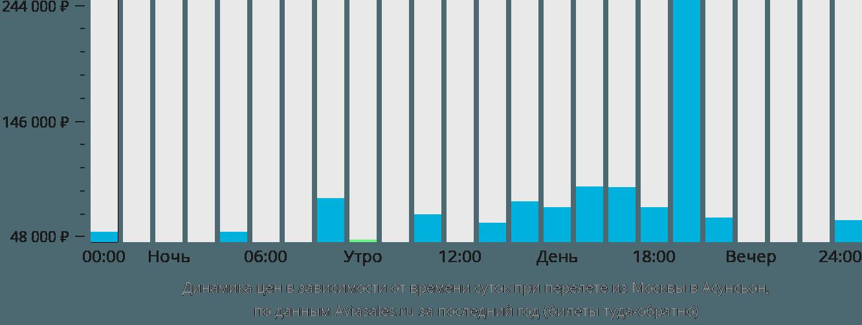 Динамика цен в зависимости от времени вылета из Москвы в Асунсьон