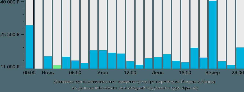 Динамика цен в зависимости от времени вылета из Москвы в Афины