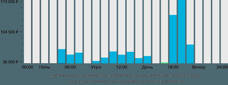 Динамика цен в зависимости от времени вылета из Москвы в Арубу