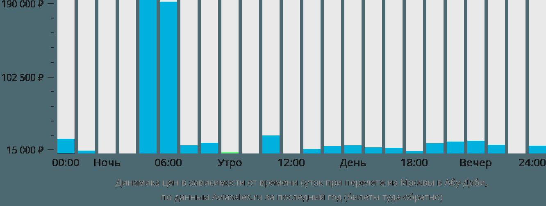Динамика цен в зависимости от времени вылета из Москвы в Абу-Даби