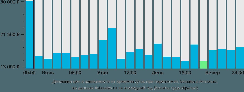Динамика цен в зависимости от времени вылета из Москвы в Анталью