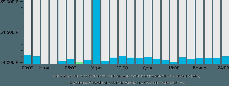 Динамика цен в зависимости от времени вылета из Москвы в Баку