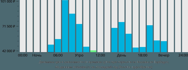 Динамика цен в зависимости от времени вылета из Москвы на Барбадос