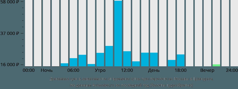 Динамика цен в зависимости от времени вылета из Москвы в Бриндизи