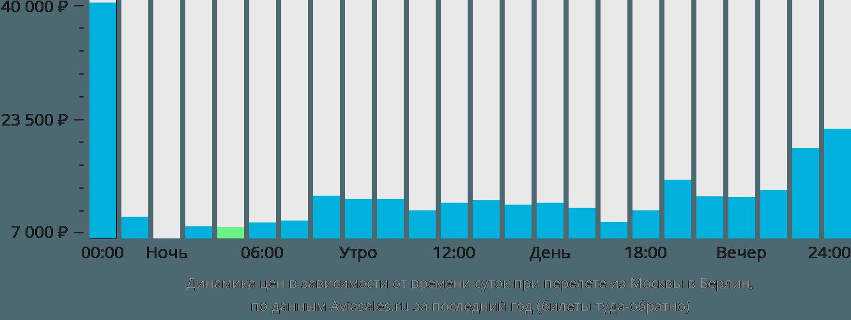 Динамика цен в зависимости от времени вылета из Москвы в Берлин